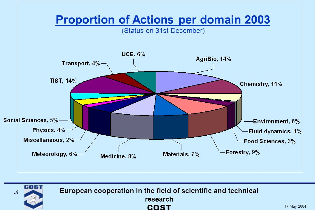 European cooperation in the field of scientific and technical research COST May 2004 Proportion of Actions per domain 2003 (Status on 31st December)