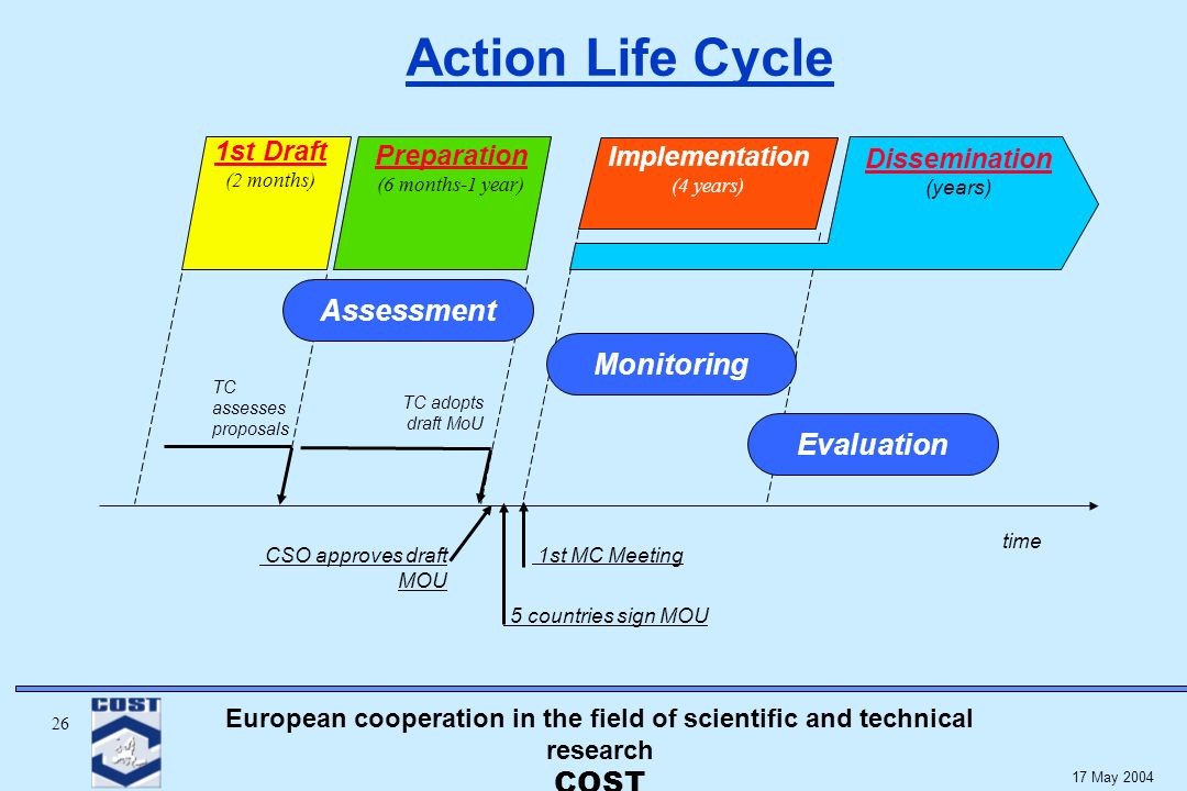 European cooperation in the field of scientific and technical research COST May 2004 Action Life Cycle CSO approves draft MOU Preparation (6 months-1 year) Dissemination (years) time 5 countries sign MOU 1st Draft (2 months) Implementation (4 years) Monitoring TC adopts draft MoU TC assesses proposals Assessment Evaluation 1st MC Meeting