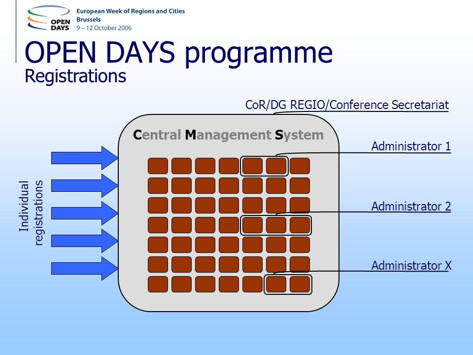 OPEN DAYS programme Registrations Central Management System Individual registrations Administrator 1 Administrator 2 Administrator X CoR/DG REGIO/Conf