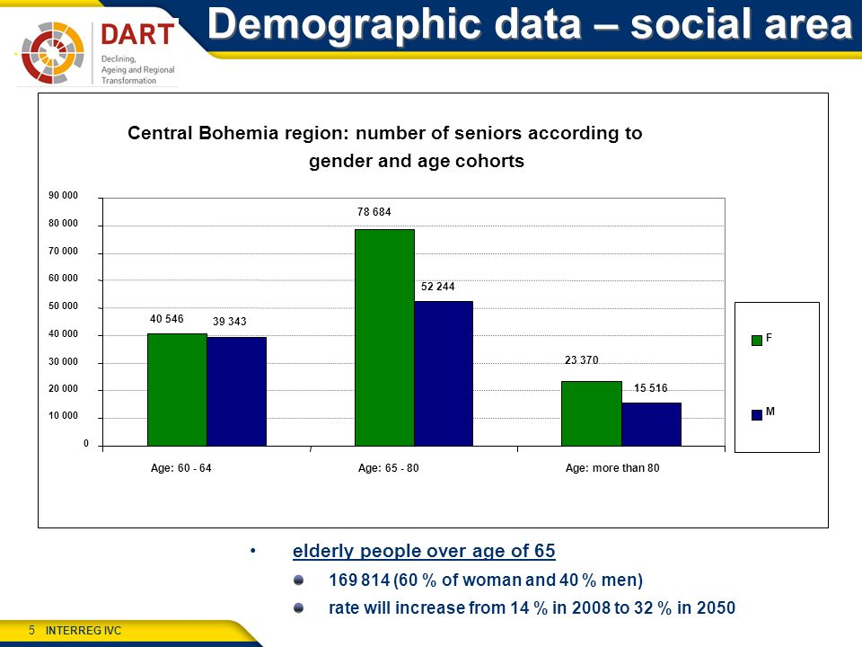 INTERREG IVC 5 Demographic data – social area elderly people over age of 65 169 814 (60 % of woman and 40 % men) rate will increase from 14 % in 2008 to 32 % in 2050 Central Bohemia region: number of seniors according to gender and age cohorts 23 370 40 546 78 684 15 516 39 343 52 244 0 10 000 20 000 30 000 40 000 50 000 60 000 70 000 80 000 90 000 Age: 60 - 64Age: 65 - 80Age: more than 80 F M