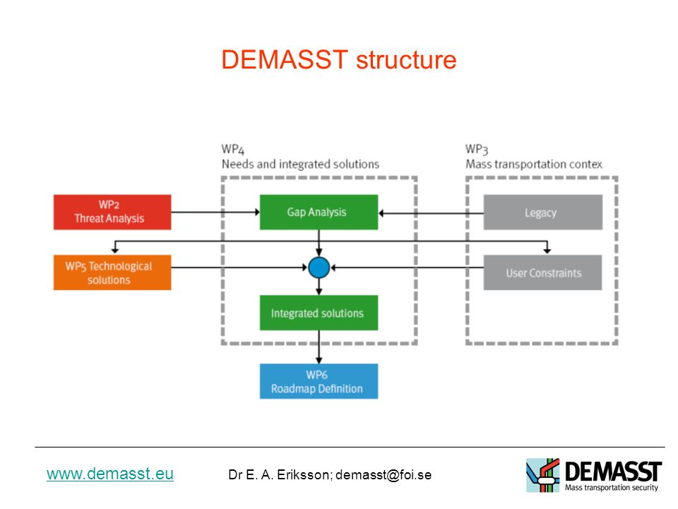 www.demasst.eu Dr E.A.