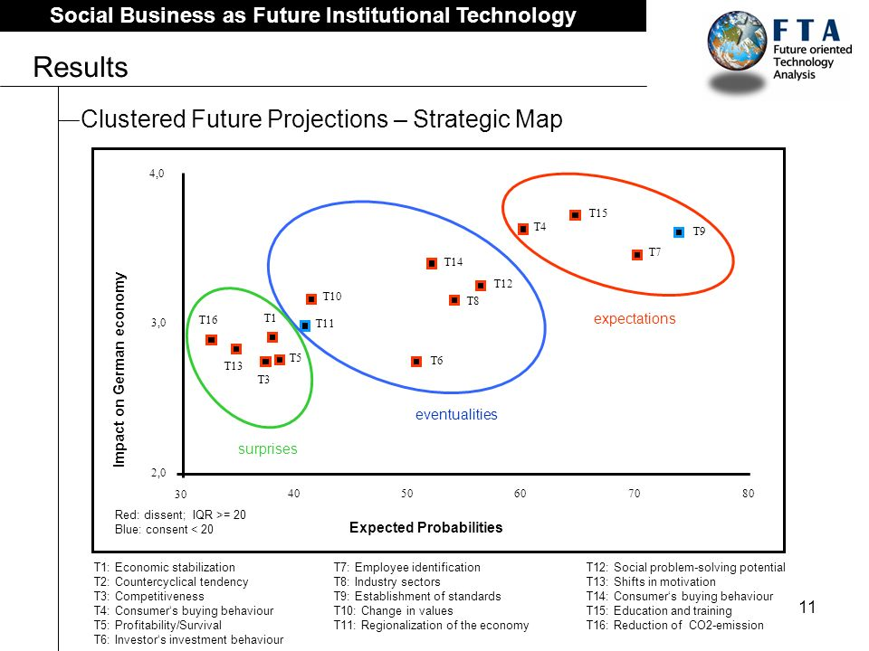 11 Social Business as Future Institutional Technology Results Clustered Future Projections – Strategic Map T1: Economic stabilization T2: Countercyclical tendency T3: Competitiveness T4: Consumers buying behaviour T5: Profitability/Survival T6: Investors investment behaviour T7: Employee identification T8: Industry sectors T9: Establishment of standards T10: Change in values T11: Regionalization of the economy T12: Social problem-solving potential T13: Shifts in motivation T14: Consumers buying behaviour T15: Education and training T16: Reduction of CO2-emission T12 T14 T8 T4 T15 T7 T9 T5 T10 T11 T1 T16 T13 T3 30 4050607080 2,0 3,0 4,0 Expected Probabilities Impact on German economy T6 surprises eventualities expectations Red: dissent; IQR >= 20 Blue: consent < 20