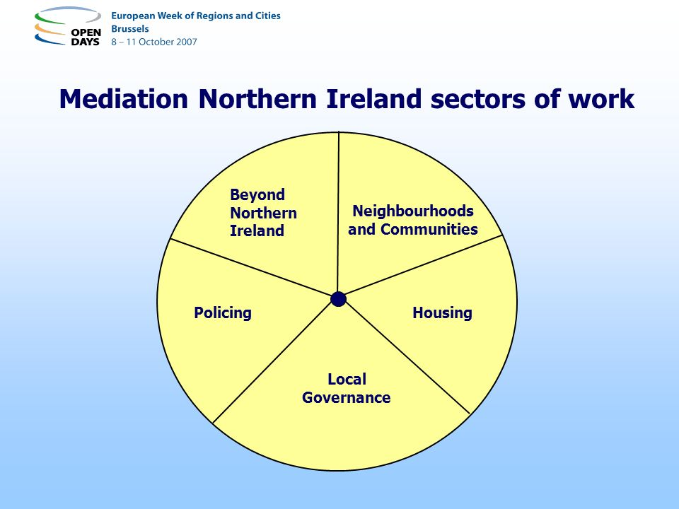 EU support to Mediation Northern Ireland - 1 A Place Apart: the Mediation Development Centre The Monitors Project: civic peacekeeping on the streets Supporting Learning: travel and conferences (Norway; Helsinki; Cyprus; Mediation U.K.