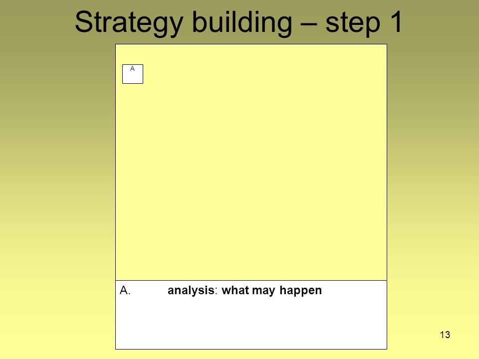 13 Strategy building – step 1 A A. analysis: what may happen