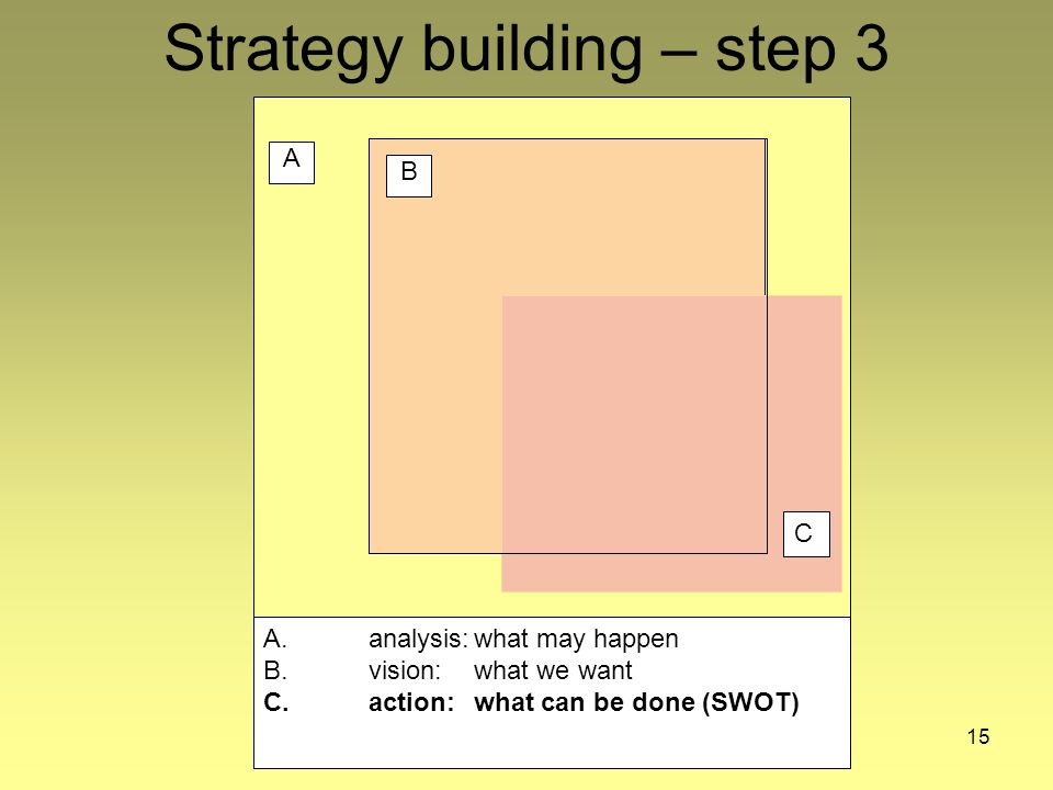 15 Strategy building – step 3 A B A. analysis:what may happen B.