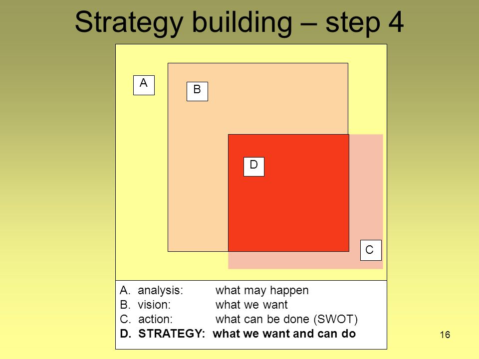 16 Strategy building – step 4 A B C B A. analysis:what may happen B.