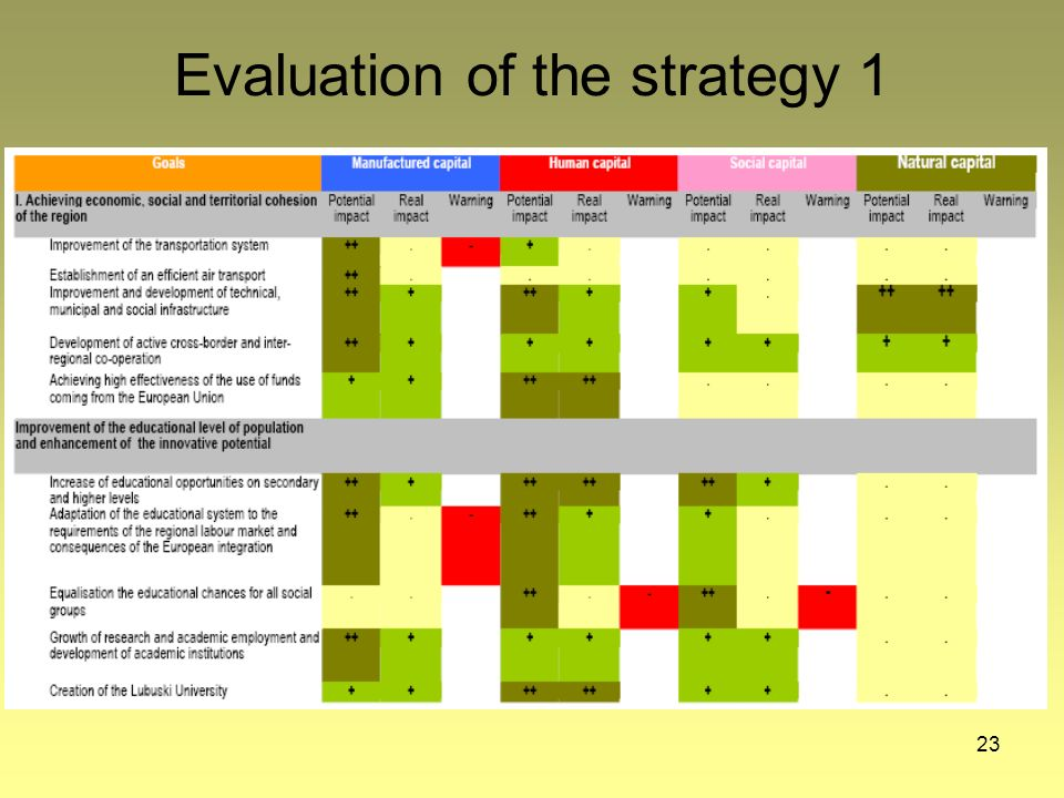23 Evaluation of the strategy 1