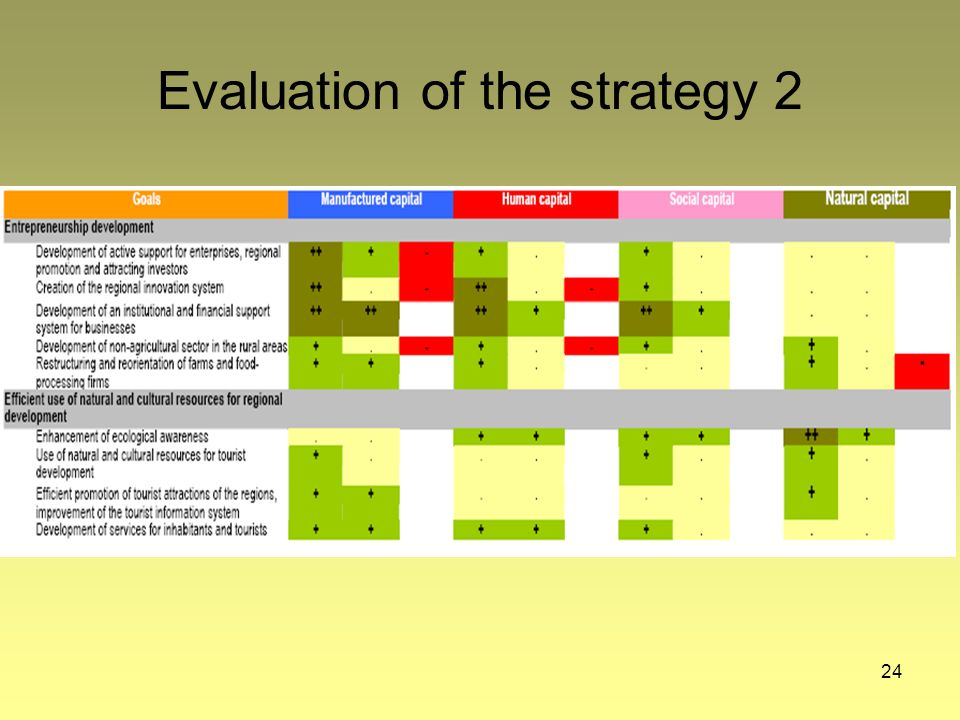 24 Evaluation of the strategy 2