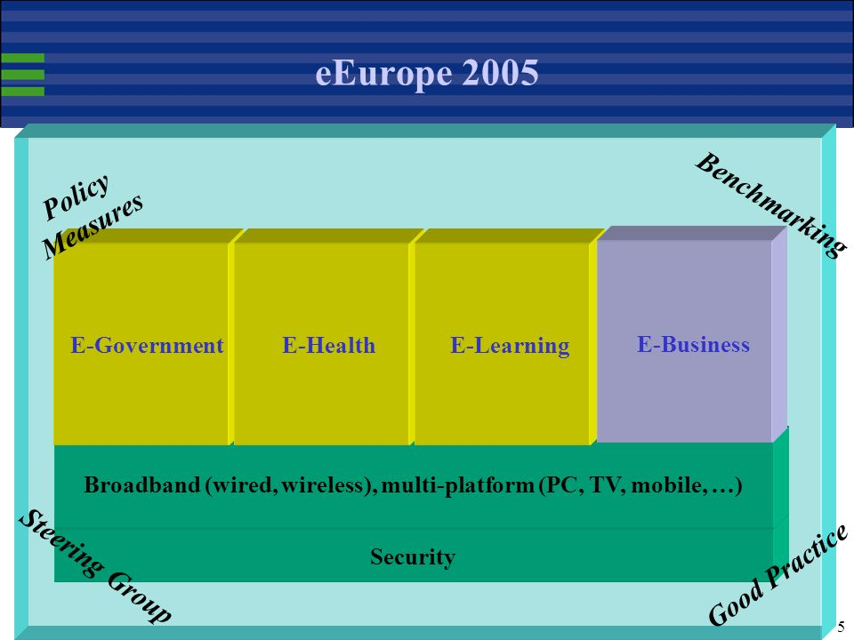 5 eEurope 2005 Security Benchmarking Good Practice Broadband (wired, wireless), multi-platform (PC, TV, mobile, …) E-GovernmentE-Health E-Learning E-Business Policy Measures Steering Group