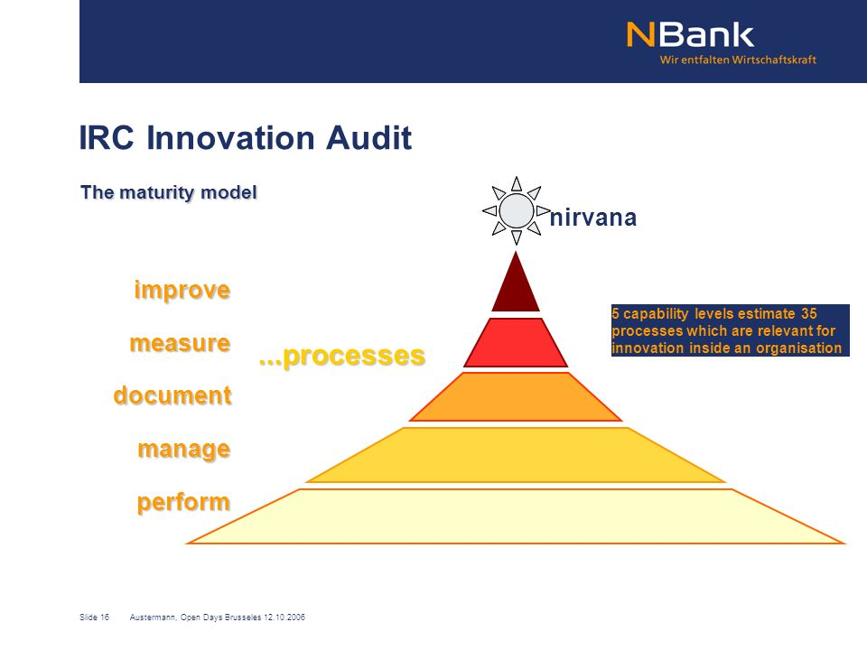 Slide 16Austermann, Open Days Brusseles 12.10.2006 IRC Innovation Audit The maturity model perform manage document measure improve...processes nirvana 5 capability levels estimate 35 processes which are relevant for innovation inside an organisation