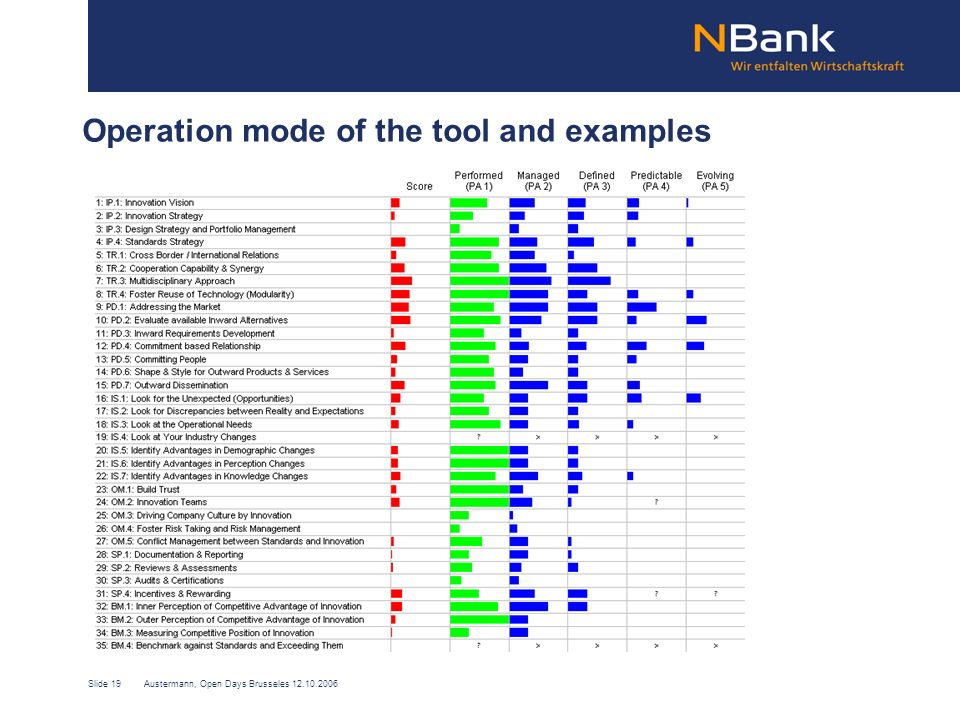 Slide 19Austermann, Open Days Brusseles 12.10.2006 Operation mode of the tool and examples