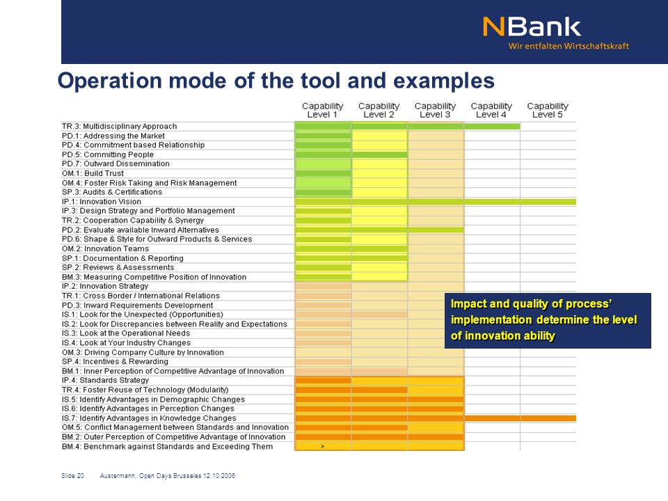 Slide 20Austermann, Open Days Brusseles 12.10.2006 Operation mode of the tool and examples Impact and quality of process implementation determine the level of innovation ability