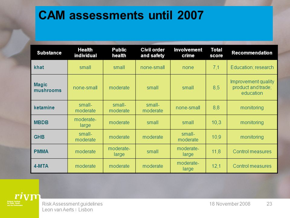 National Institute for Public Health and the Environment 18 November 2008Risk Assessment guidelines Leon van Aerts ׀ Lisbon 23 CAM assessments until 2007 Substance Health individual Public health Civil order and safety Involvement crime Total score Recommendation khatsmall none-smallnone7,1Education; research Magic mushrooms none-smallmoderatesmall 8,5 Improvement quality product and trade; education ketamine small- moderate none-small8,8monitoring MBDB moderate- large moderatesmall 10,3 monitoring GHB small- moderate moderate small- moderate 10,9monitoring PMMAmoderate moderate- large small moderate- large 11,8Control measures 4-MTAmoderate moderate- large 12,1Control measures