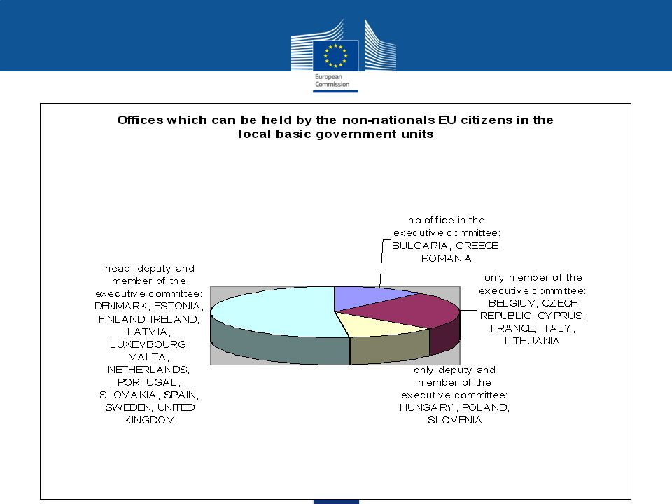 Commission Report on municipal elections On 9 March 2012 the Commission adopted its second report on the application and implementation of the Directive 94/80/EC.