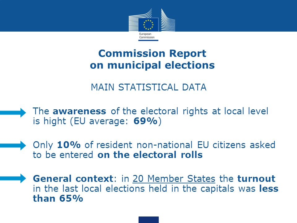 Commission Report on municipal elections MAIN STATISTICAL DATA The awareness of the electoral rights at local level is hight (EU average: 69%) Only 10% of resident non-national EU citizens asked to be entered on the electoral rolls General context: in 20 Member States the turnout in the last local elections held in the capitals was less than 65%