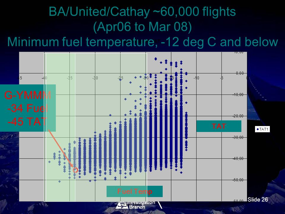 Slide 26 BA/United/Cathay ~60,000 flights (Apr06 to Mar 08) Minimum fuel temperature, -12 deg C and below G-YMMM -34 Fuel -45 TAT Fuel Temp TAT