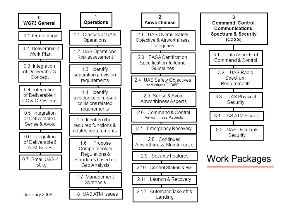 Work Packages January 2008 0 WG73 General 0.3 Integration of Deliverable 3 Concept 0.1 Terminology 0.2 Deliverable 2 Work Plan 0.4 Integration of Deli