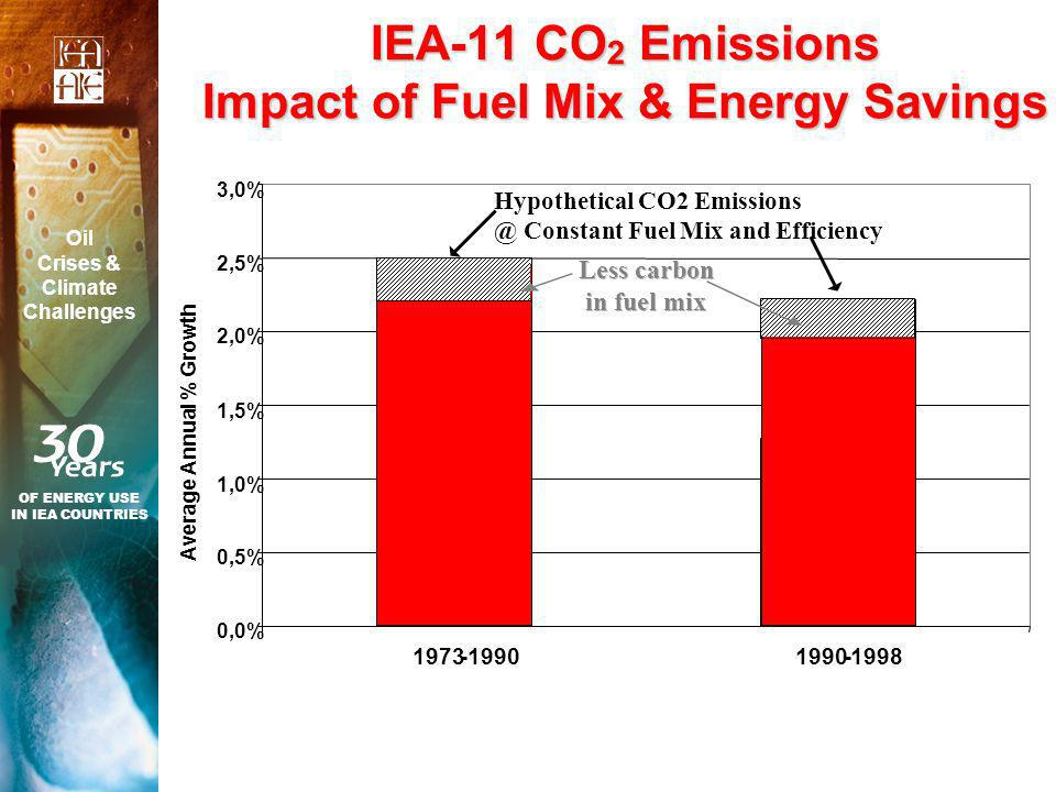 IEA-11 CO 2 Emissions Impact of Fuel Mix & Energy Savings OF ENERGY USE IN IEA COUNTRIES Oil Crises & Climate Challenges 0,0% 0,5% 1,0% 1,5% 2,0% 2,5%