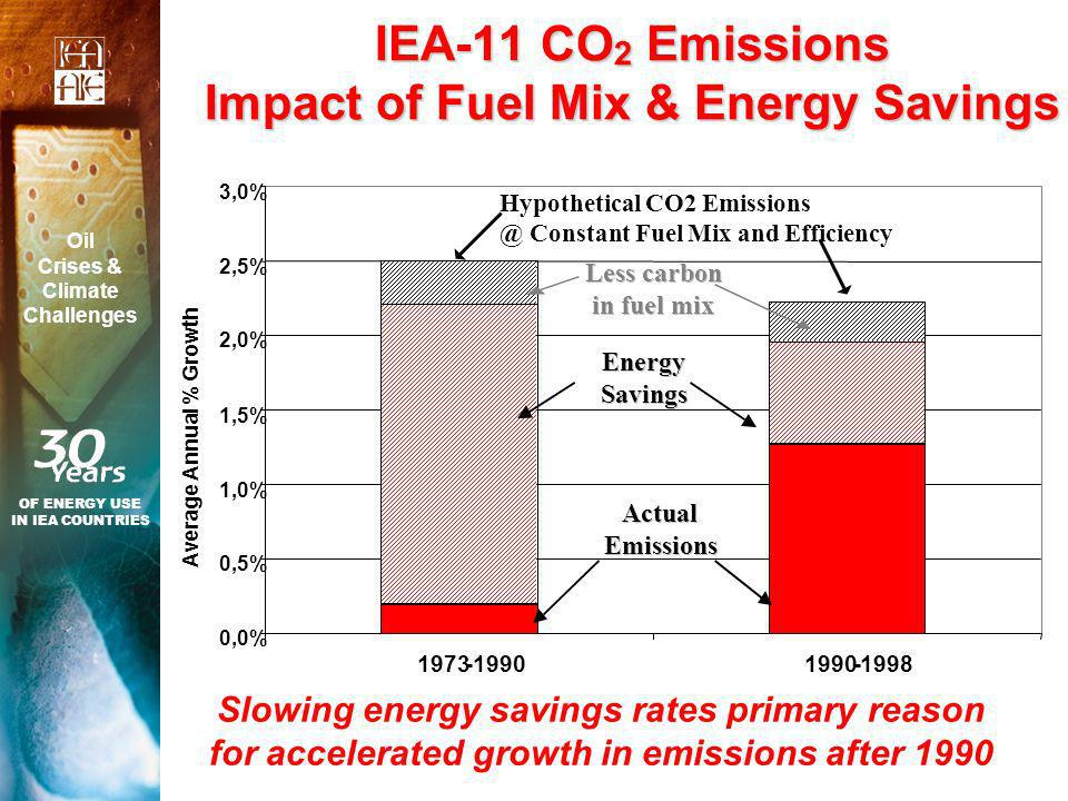 IEA-11 CO 2 Emissions Impact of Fuel Mix & Energy Savings Slowing energy savings rates primary reason for accelerated growth in emissions after 1990 OF ENERGY USE IN IEA COUNTRIES Oil Crises & Climate Challenges 0,0% 0,5% 1,0% 1,5% 2,0% 2,5% 3,0% 1973-1990 -1998 Average Annual % Growth Less carbon in fuel mix Energy Savings Actual Emissions Hypothetical CO2 Emissions @ Constant Fuel Mix and Efficiency