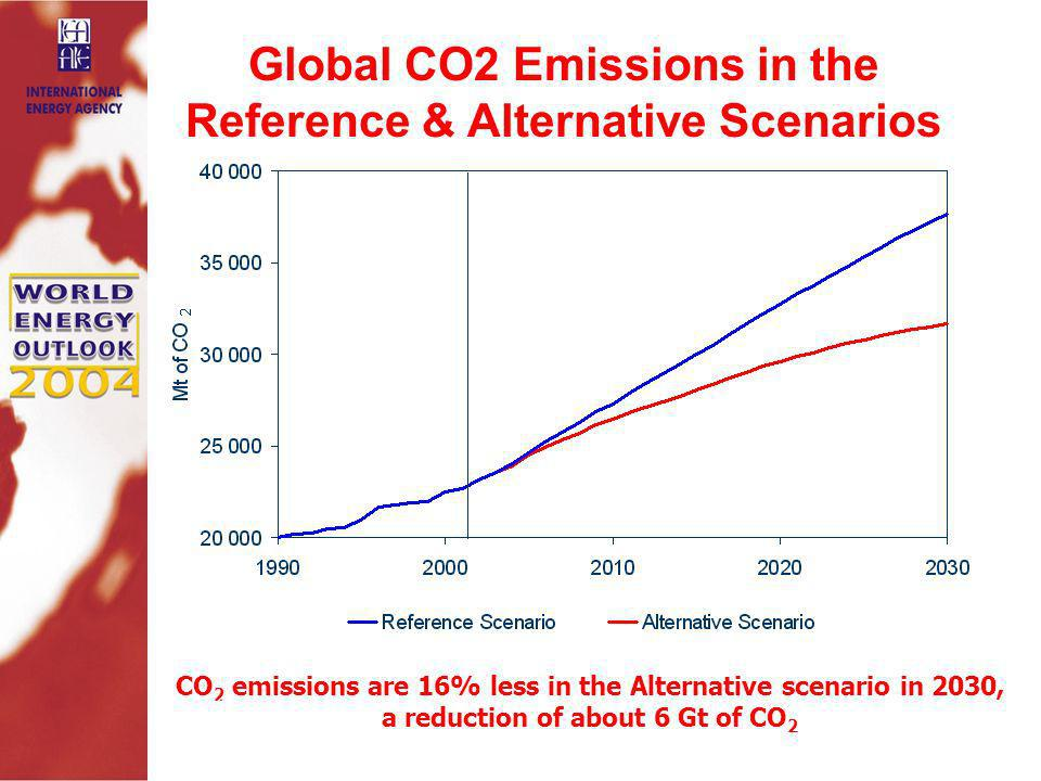 Global CO2 Emissions in the Reference & Alternative Scenarios CO 2 emissions are 16% less in the Alternative scenario in 2030, a reduction of about 6 Gt of CO 2 Source: WEO 2004