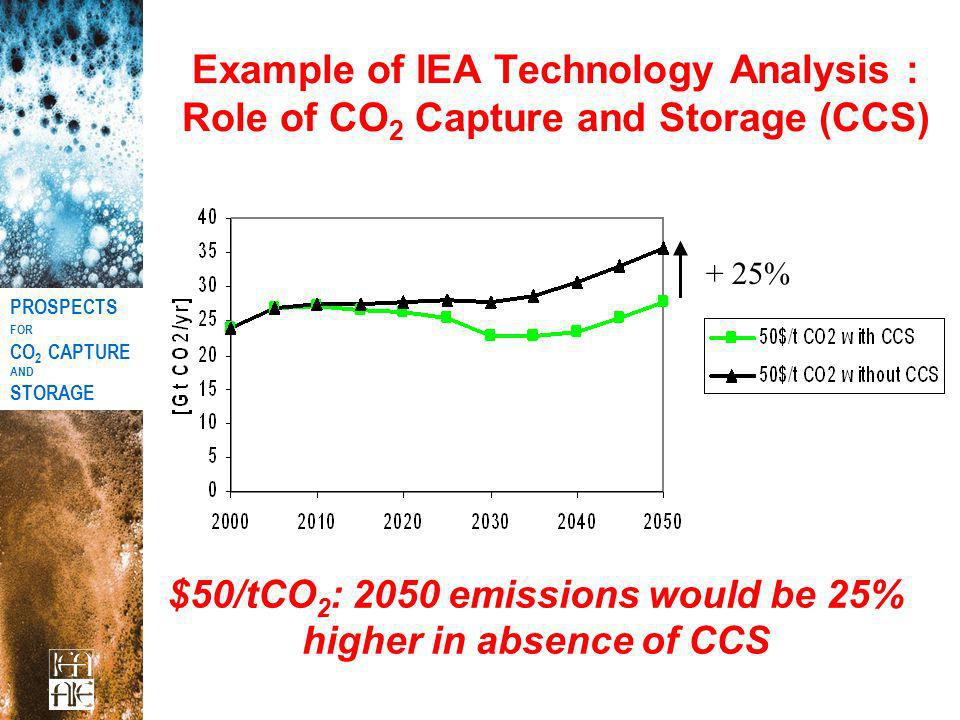 Example of IEA Technology Analysis : Role of CO 2 Capture and Storage (CCS) $50/tCO 2 : 2050 emissions would be 25% higher in absence of CCS + 25% PRO