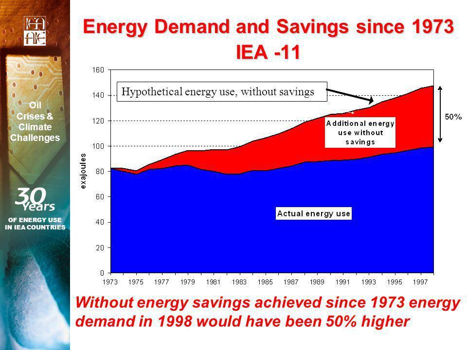 Energy Demand and Savings since 1973 IEA -11 Without energy savings achieved since 1973 energy demand in 1998 would have been 50% higher OF ENERGY USE