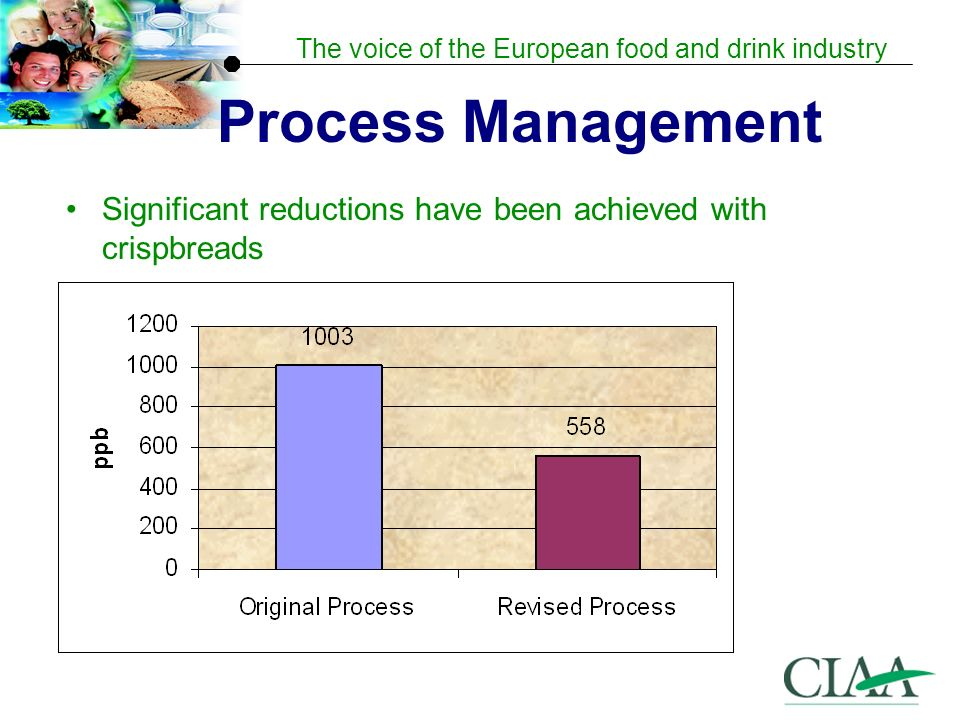 The voice of the European food and drink industry Process Management Significant reductions have been achieved with crispbreads