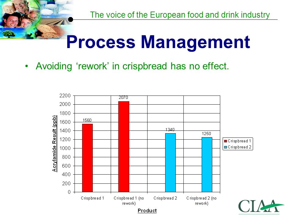 The voice of the European food and drink industry Process Management Avoiding rework in crispbread has no effect.