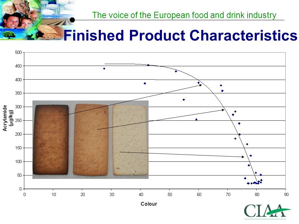 The voice of the European food and drink industry Acrylamide ( g/kg) Colour Finished Product Characteristics