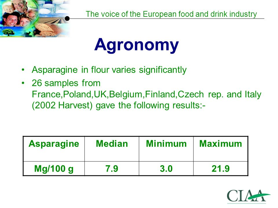 The voice of the European food and drink industry Agronomy Asparagine in flour varies significantly 26 samples from France,Poland,UK,Belgium,Finland,Czech rep.