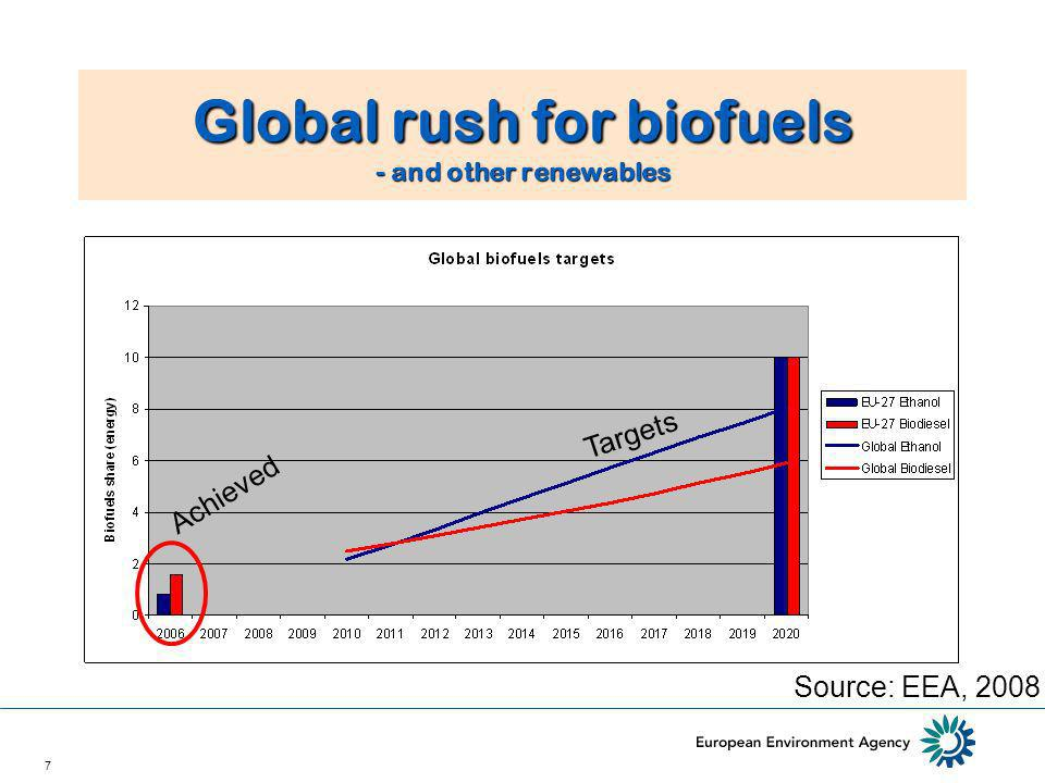 7 Global rush for biofuels - and other renewables Source: EEA, 2008 Achieved Targets