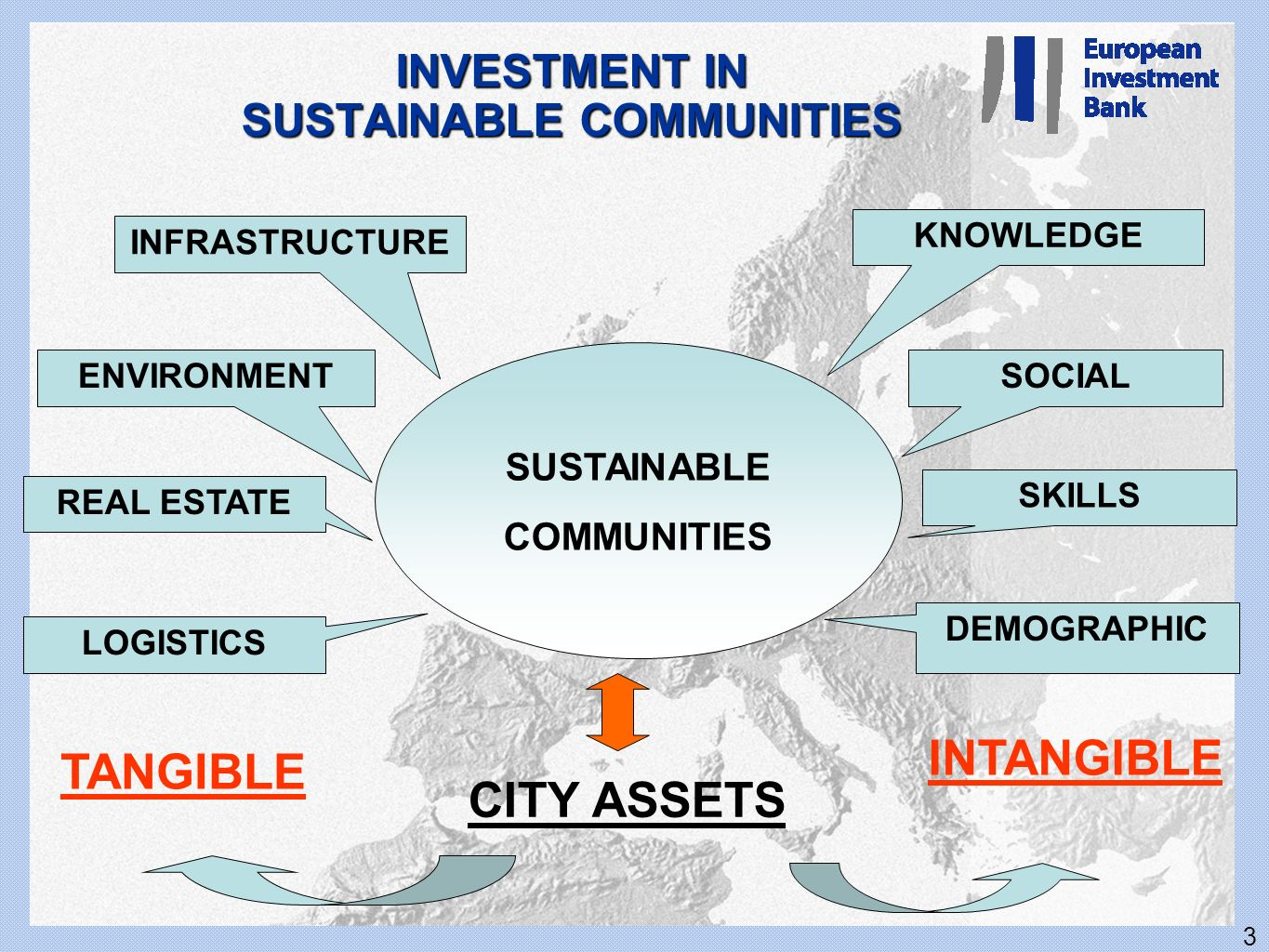 3 INVESTMENT IN SUSTAINABLE COMMUNITIES SUSTAINABLE COMMUNITIES INFRASTRUCTURE KNOWLEDGE ENVIRONMENT REAL ESTATE LOGISTICS TANGIBLE INTANGIBLE DEMOGRA