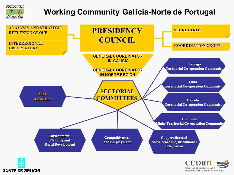GENERAL COORDINATOR IN GALICIA GENERAL COORDINATOR IN NORTE REGION PRESIDENCY COUNCIL COORDINATION GROUP SECRETARIATEnvironment, Planning and Rural De