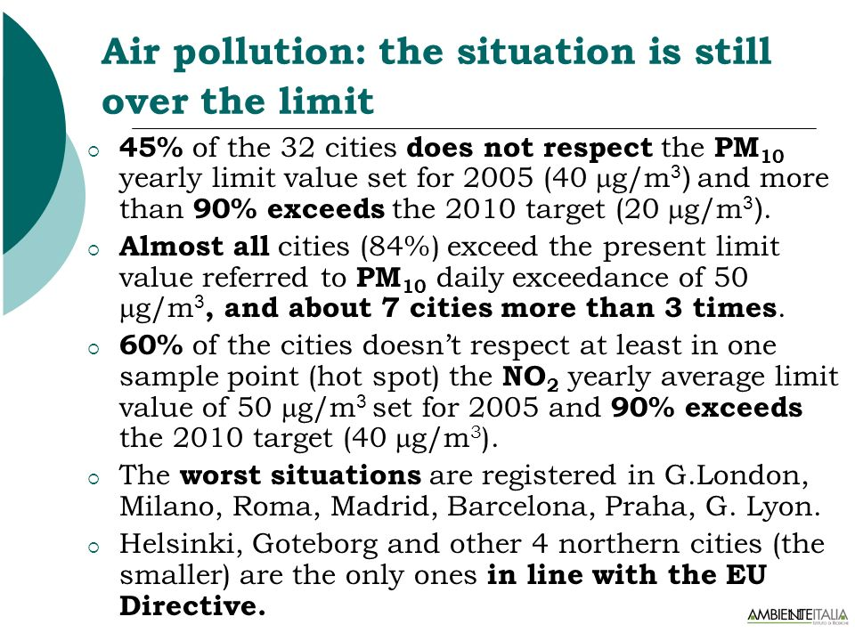 11 Air pollution: the situation is still over the limit 45% of the 32 cities does not respect the PM 10 yearly limit value set for 2005 (40 g/m 3 ) an