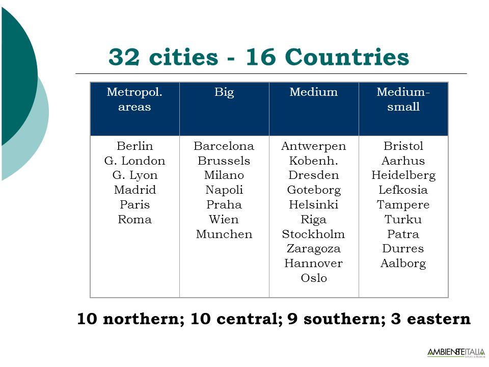 8 32 cities - 16 Countries Metropol. areas BigMediumMedium- small Berlin G. London G. Lyon Madrid Paris Roma Barcelona Brussels Milano Napoli Praha Wi