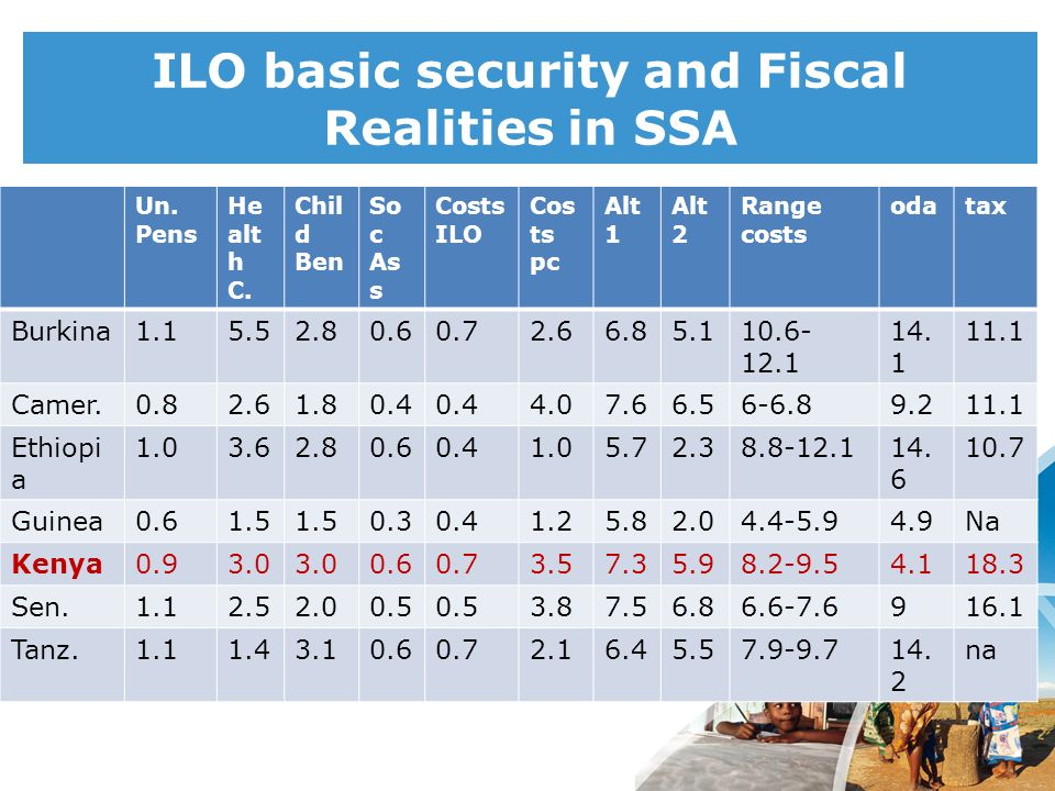 ILO basic security and Fiscal Realities in SSA Un. Pens He alt h C. Chil d Ben So c As s Costs ILO Cos ts pc Alt 1 Alt 2 Range costs odatax Burkina1.1