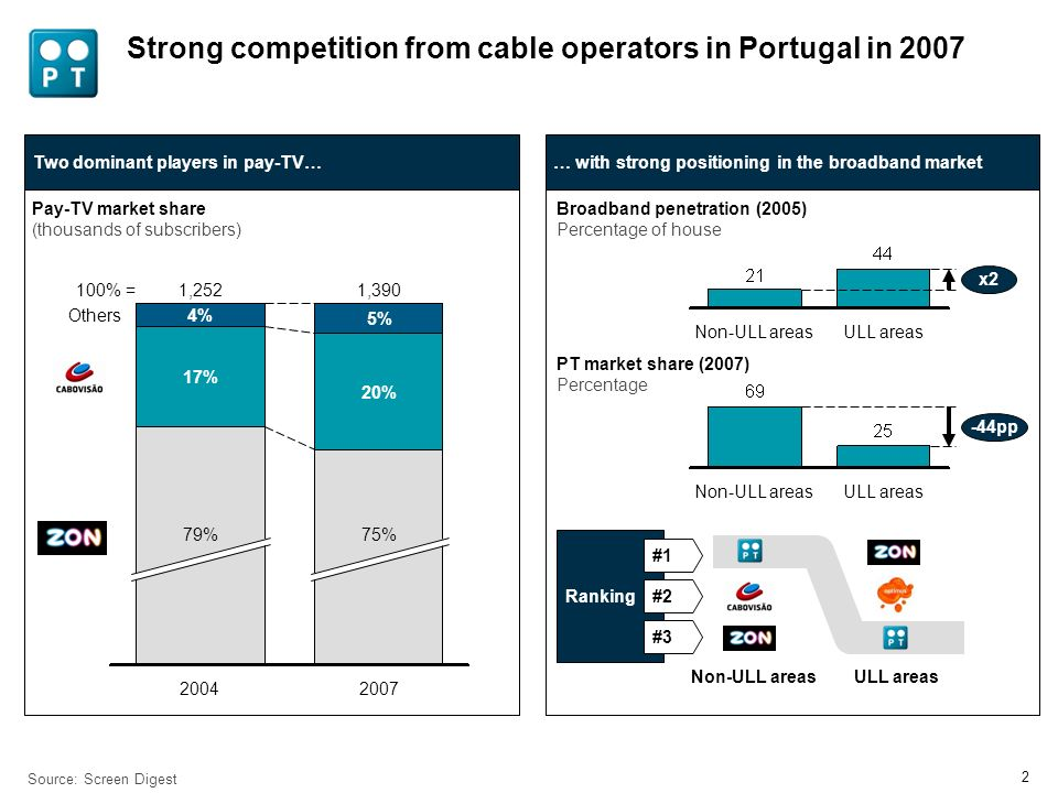 1 Contents Fibre as a key driver of competitiveness in the wireline business PT as a case study in fibre network deployment Fibre as a strategic pillar for each business unit