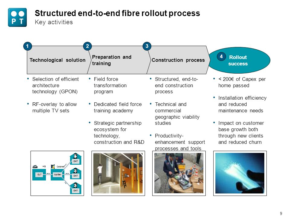 8 Contents Fibre as a key driver of competitiveness in the wireline business PT as a case study in fibre network deployment Fibre as a strategic pillar for each business unit
