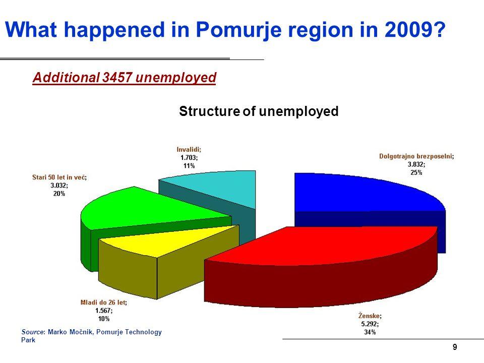 8 What happened in Pomurje region in 2009.