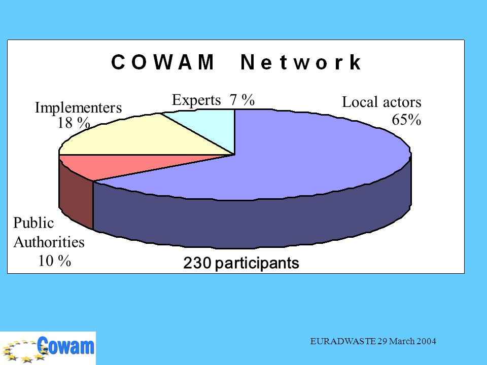 EURADWASTE 29 March 2004 Local actors Implementers Public Authorities Experts 65% 7 % 18 % 10 % 230 participants