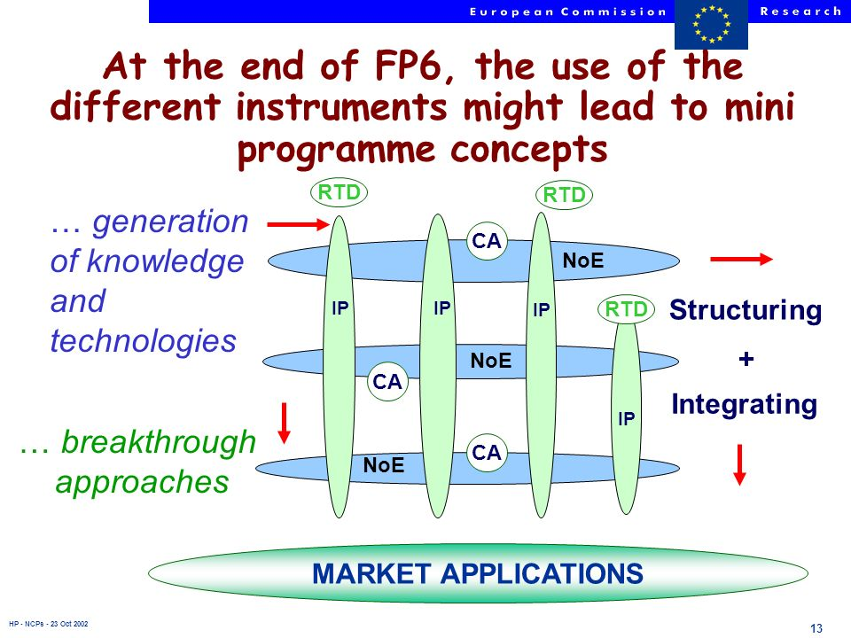 HP - NCPs - 23 Oct 2002 13 MARKET APPLICATIONS NoE … generation of knowledge and technologies IP … breakthrough approaches Integrating Structuring + R