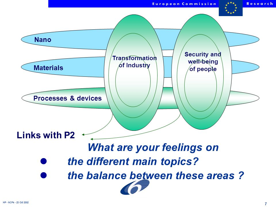HP - NCPs - 23 Oct 2002 7 Materials Nano Processes & devices Transformation of Industry Security and well-being of people Links with P2 What are your