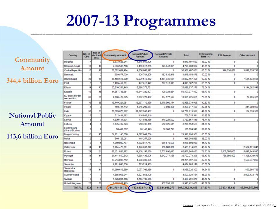 2007-13 Programmes _________________________________________________________________________________ Source: European Commission - DG Regio – stand 5.2.2008 Community Amount 344,4 billion Euro National Public Amount 143,6 billion Euro