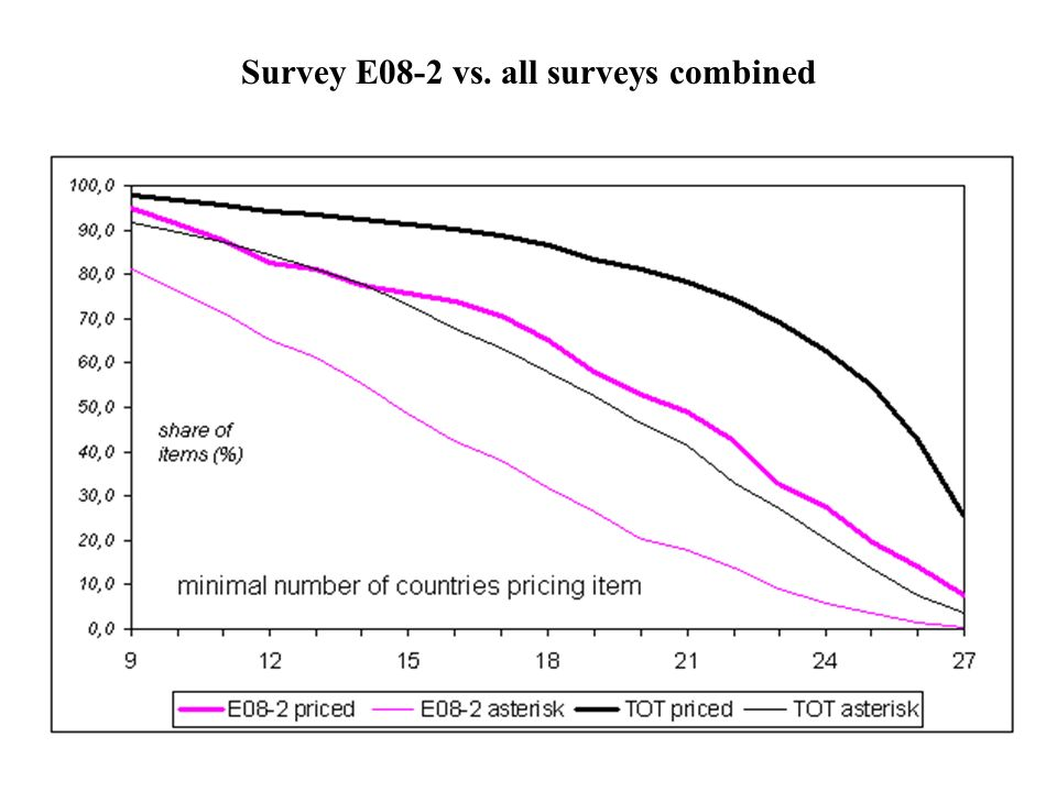 Survey E08-2 vs. all surveys combined