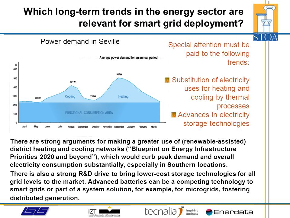 Power demand in Seville There are strong arguments for making a greater use of (renewable-assisted) district heating and cooling networks (Blueprint o
