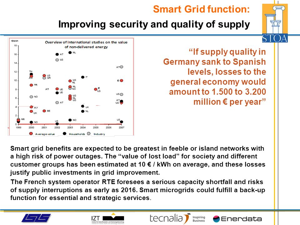 If supply quality in Germany sank to Spanish levels, losses to the general economy would amount to 1.500 to 3.200 million per year Smart grid benefits
