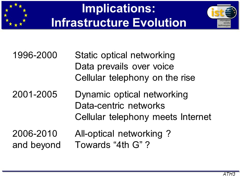 Implications: Infrastructure Evolution Static optical networking Data prevails over voice Cellular telephony on the rise Dynamic optical networking Data-centric networks Cellular telephony meets Internet All-optical networking .
