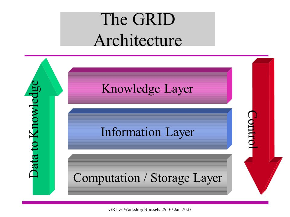 GRIDs Workshop Brussels 29-30 Jan 2003 The GRID Architecture Knowledge Layer Information LayerComputation / Storage Layer Data to Knowledge Control