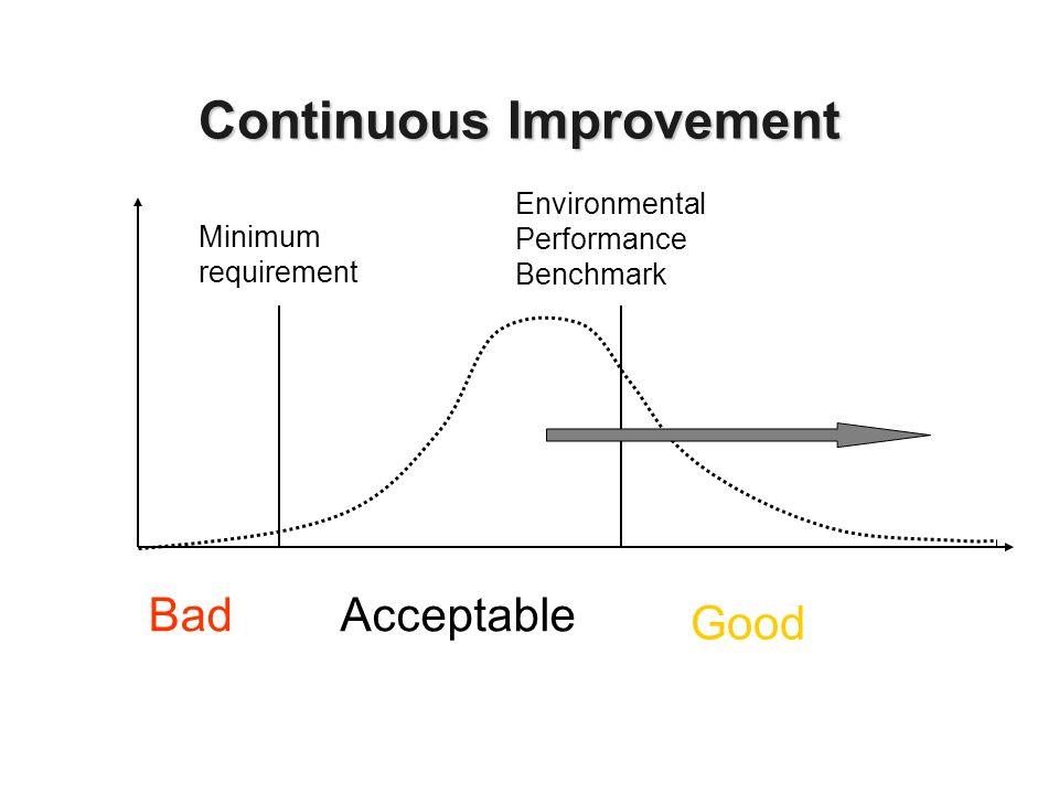 Minimum requirement Environmental Performance Benchmark Continuous Improvement BadAcceptable Good