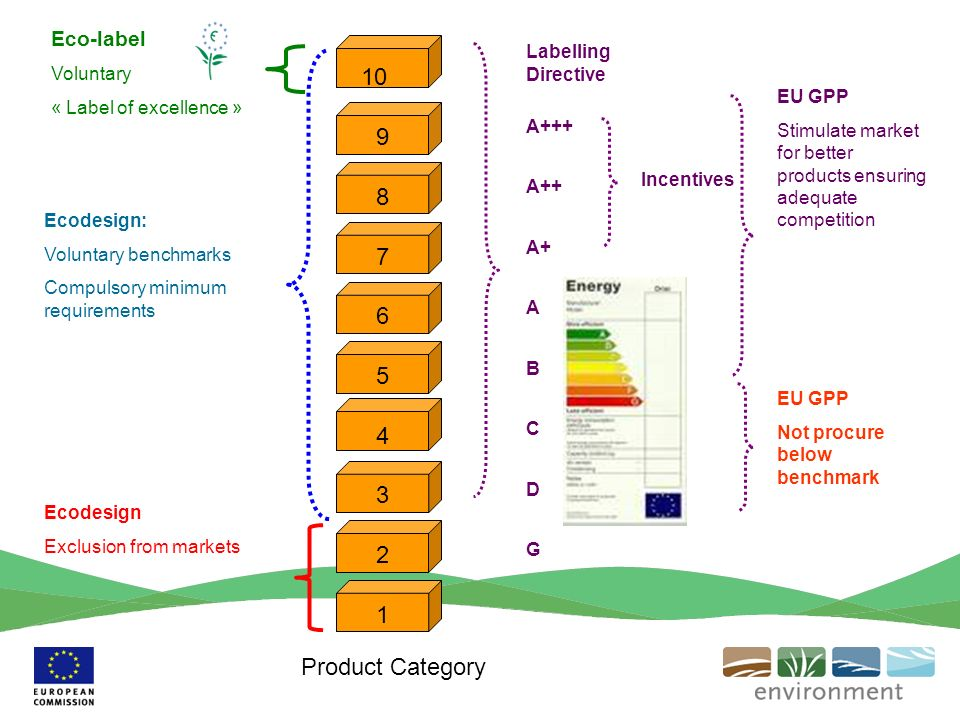 1 2 3 4 5 6 7 8 9 10 Ecodesign: Voluntary benchmarks Compulsory minimum requirements Eco-label Voluntary « Label of excellence » EU GPP Stimulate market for better products ensuring adequate competition Ecodesign Exclusion from markets Labelling Directive A+++ A++ A+ A B C D G EU GPP Not procure below benchmark Incentives Product Category